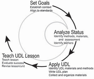 Lesson Evaluation and Redesign - Universal Design for Learning